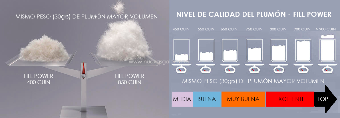 Calidad del Plumon - Fill Power