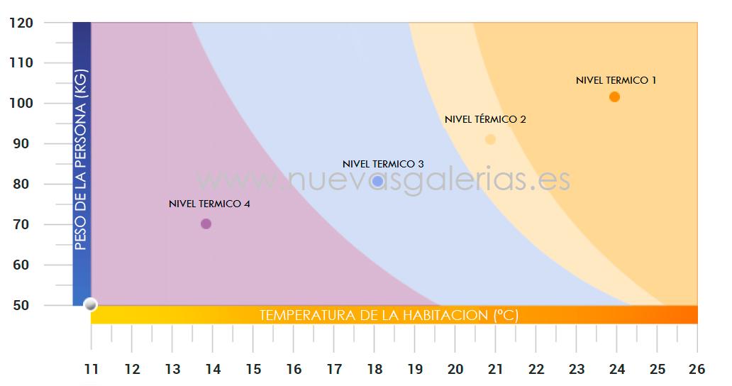 Elección del nivel termico: Peso-Temperatura