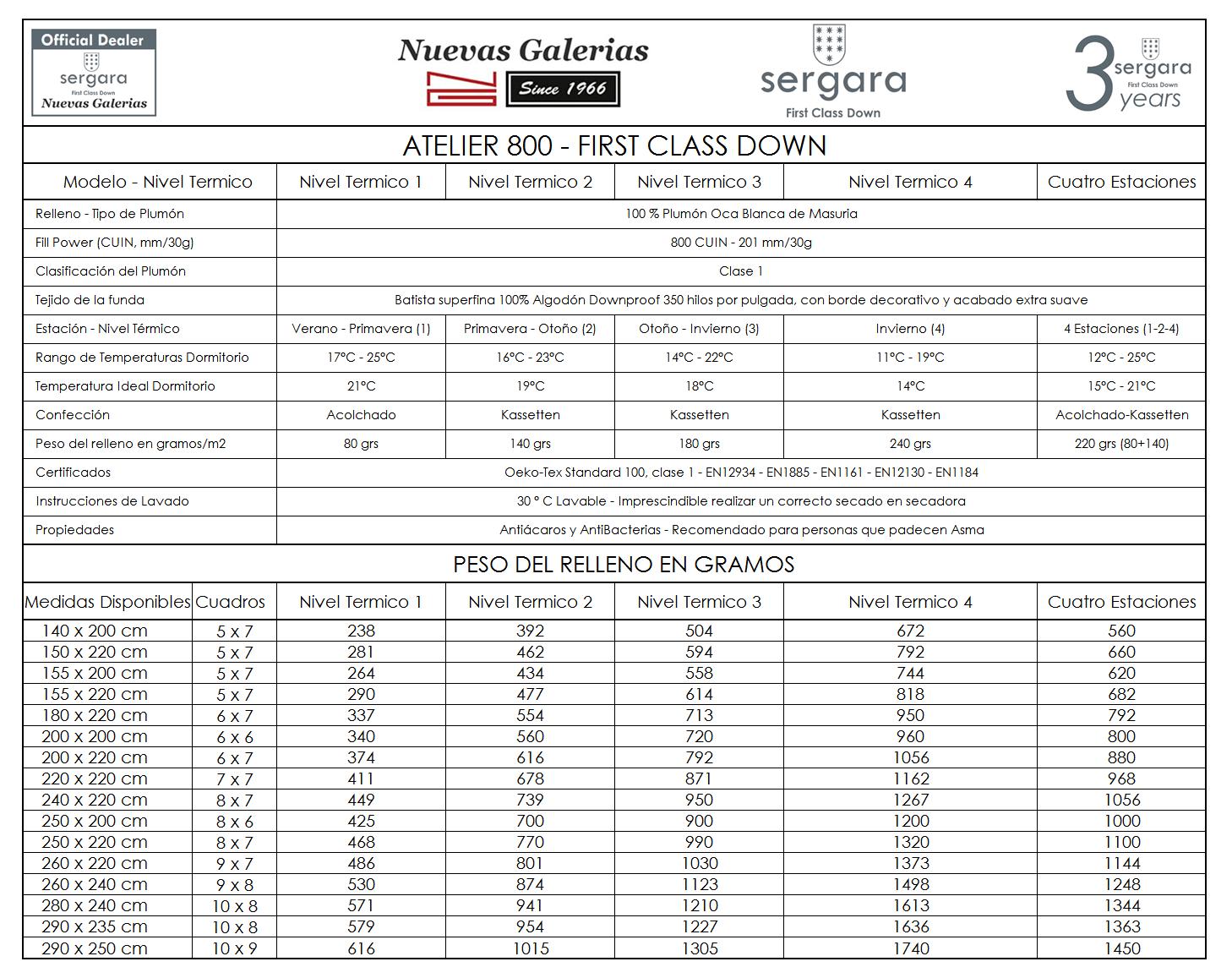 Caracteristicas Norico Sergara Atelier 800 First Class Down