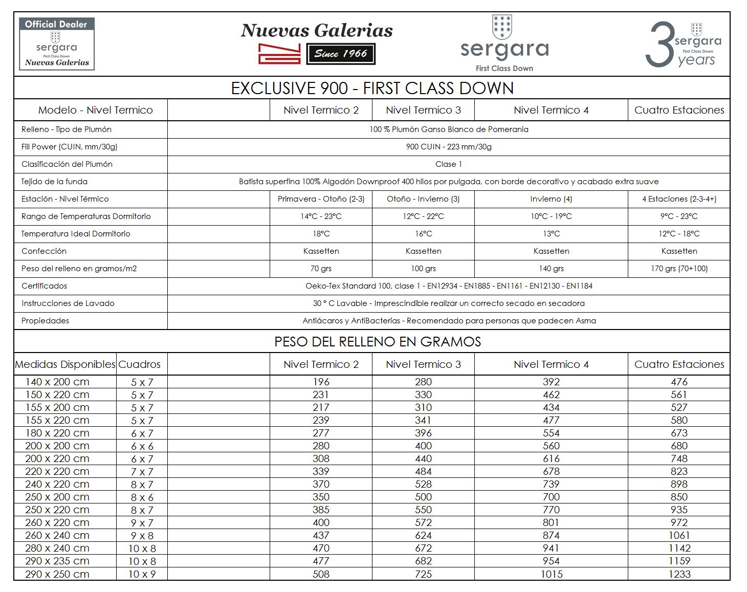 Caracteristicas Nordico Sergara Exclusive 900 First Class Down